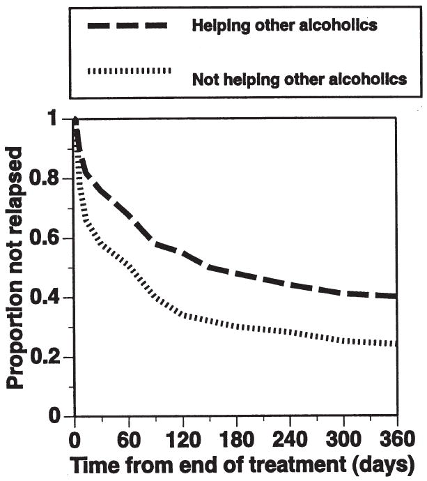 Helping Others Live Sober Study