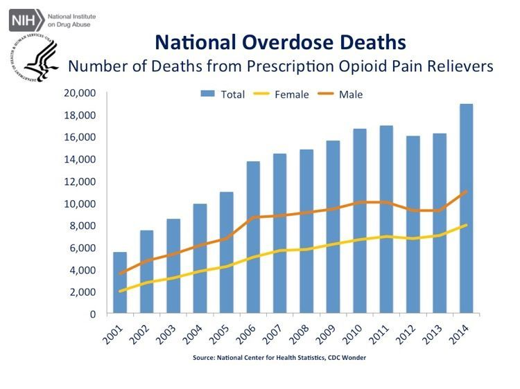 United States Prescription Drug Overdoses 2001 - 2014