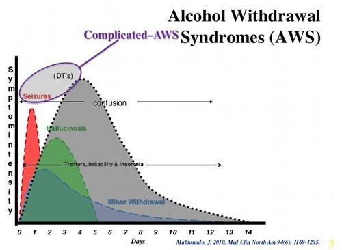 alcohol withdrawal symptoms - how long do they last?, Skeleton