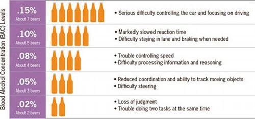 Blood alcohol concentration levels and effect on driving