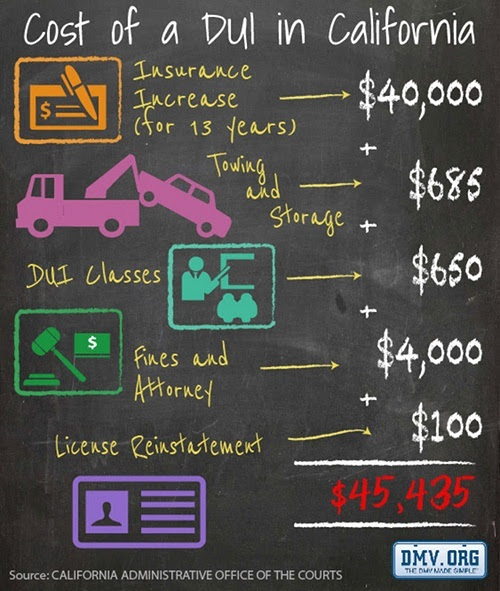 Cost of Drunk Driving